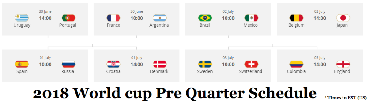 Which Teams Qualified for 2018 FIFA World Cup Pre Quarter Knockout (Round of 16) Round:  Full Schedule, Pre Quarter match Details