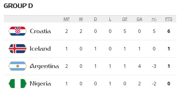 Group D standings FIFA world cup football   after Argentina Vs Croatia match