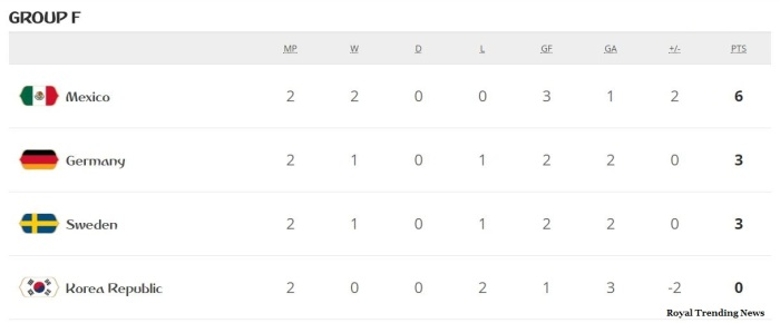 germany-chances-mexico-chances-prequarter-sweden-chances- 2018-fifa-world-cup-group-f-standings