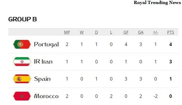 Group B standing after Potugal Morocco match at fifa world cup