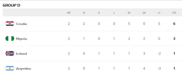 Group D standings-fif-world cup-argentina chances-nigeria-iceland
