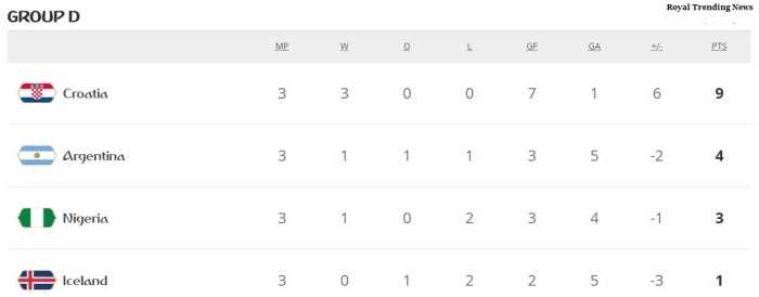Group D standings 2018 FIFA World cup - Argentina, Croatia Qualified for Round of 16 (pre Quarter)