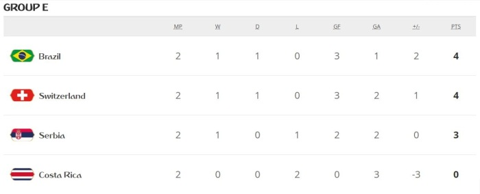 Groupe-standings-brazil-prequarter-advance-fifa-worldcup-2018
