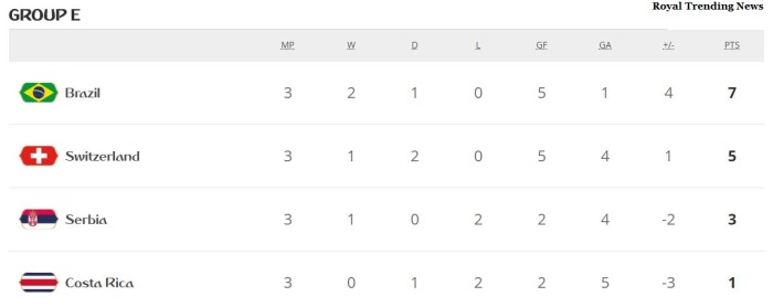 groupe-standings-fifa-world-cup-2018-brazil-switzerland-sweden-mexico-pre-quarter