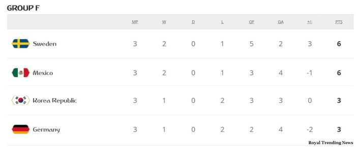 groupF-standings-germany-put-of-world-cup2018-korea-beat-germany2-0