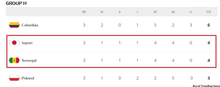 Group H Standings 2018 FIFA World cup - Japan, Columbia qualified for Pre Quarter