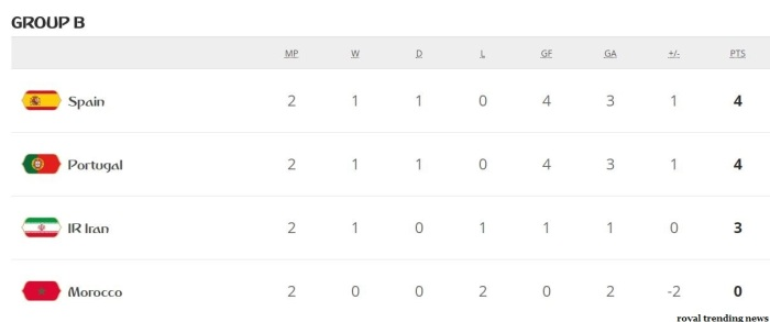 2018 Group B standings - Portugal, Spain, Iran chances to Pre Quarter (Round of 16)