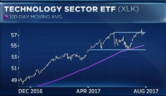 tech sector stock trend 2018 mark meeker royal trending