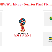 Which Teams Qualified for 2018 FIFA World Cup Quarter Finals Knockout (Round of 8) Round: Full Schedule, Quarter Final match Fixture