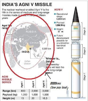 AGNI 5, India's intercontinental balistic missile has range of 5000 KM and can cover larger part of Asian sub continenet and parts of Europe