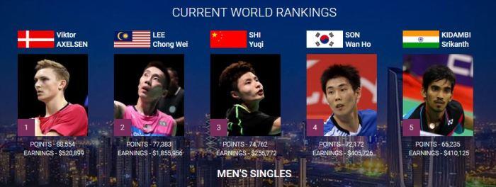 badminton-mens-singles-ranking-bwf-world-championship-royal-trending-axelsen-srikanth-lin-dan-lee-chong