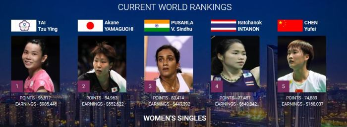 womens-singles-rankings-top-seeds-badminton-2018-world-championship-china-royal-trending-sindhu-tai-tzu-ying-yamaguchi