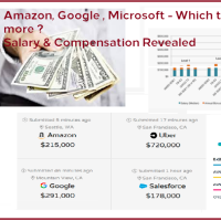 Which Tech giants pays more compensation package - Amazon, Google and Microsoft Salary Range Revealed